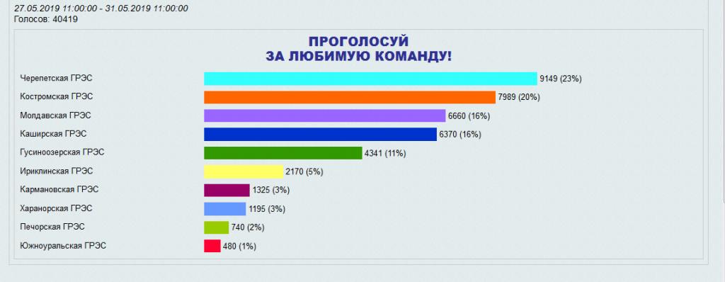 Голосование ПТУ - 2019.png