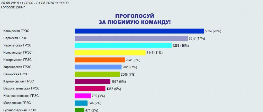 Результаты голосования ПТУ - 2018 - копия.png